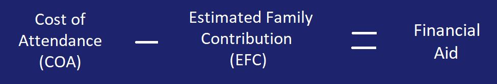 """Image showing the calculation for Financial Aid - """"Cost of Attendance (COA) - Estimated Family Contribution (EFC) = Financial Aid"""""""